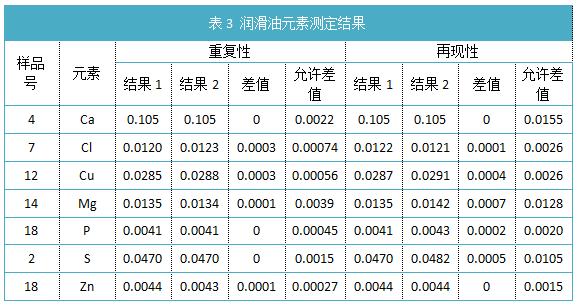 表3 润滑油元素测定结果