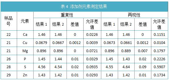 表4 添加剂元素测定结果