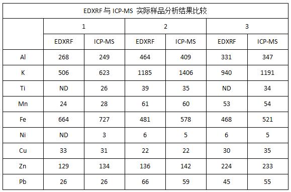 EDXRF与ICP-MS 实际样品分析结果比较
