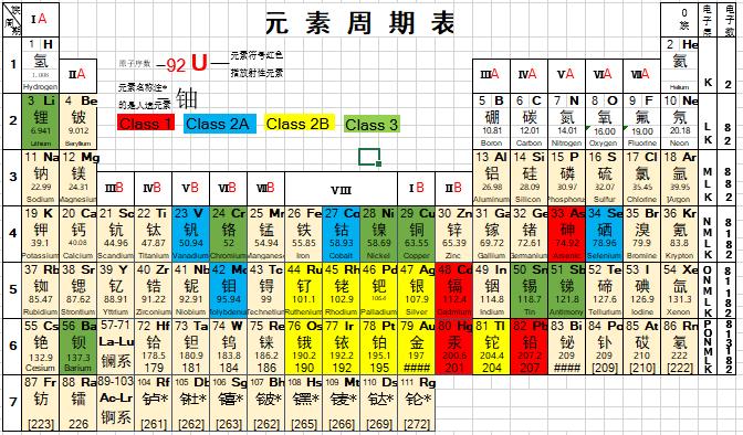 表2 XRF检测元素