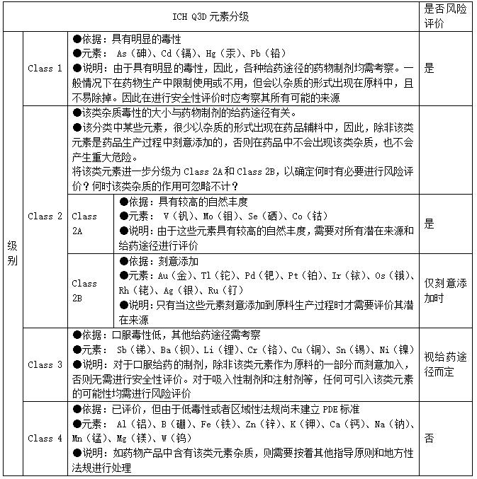 表3 ICH Q3D元素分级