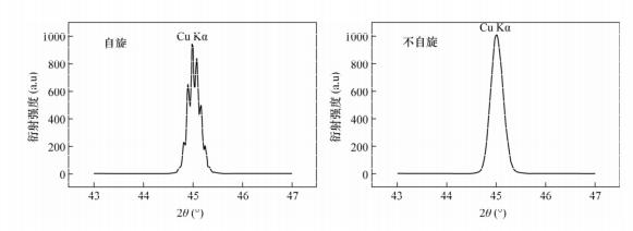 图1 样品旋转与否测量的荧光谱图比较