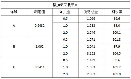 表3 镉加标回收结果