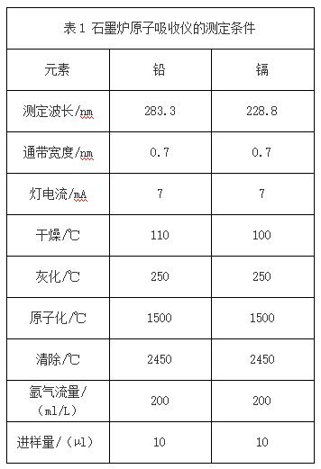 表1 石墨炉原子吸收仪的测定条件