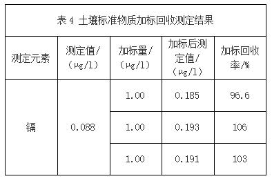 表4 土壤标准物质加标回收测定结果