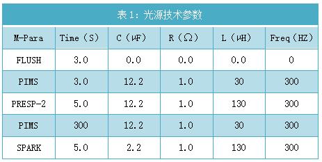 表1:光源技术参数