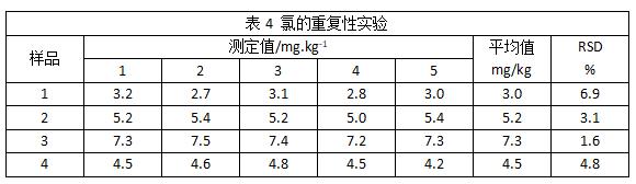 表4 氯的重复性实验