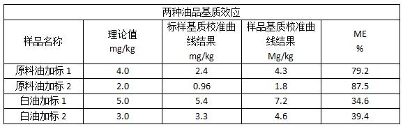 两种油品基质效应