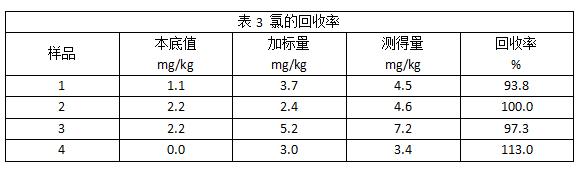 表3 氯的回收率