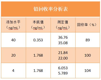 铅回收率分析表