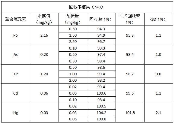 回收率结果(n=3)