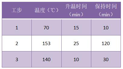 PDA温度程序
