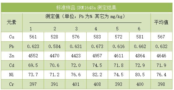 标准样品SRM1648a测定结果
