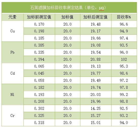 石英滤膜加标回收率测定结果