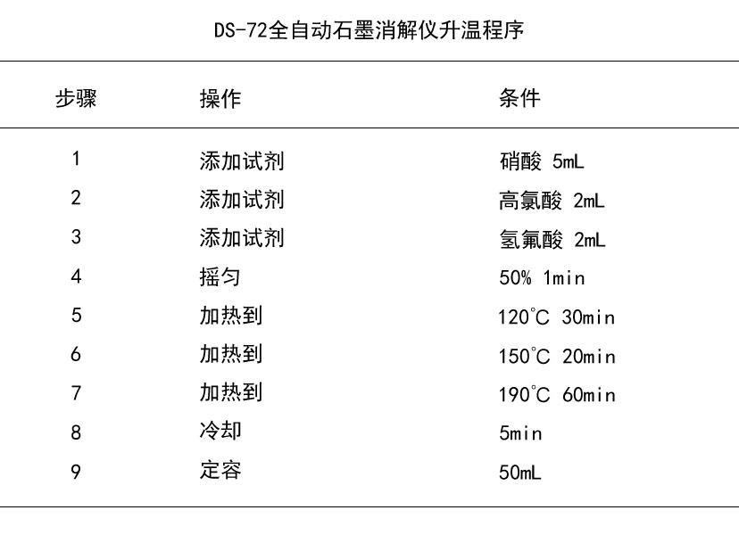 DS-72全自动石墨消解仪升温程序