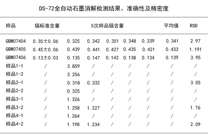 DS-72全自动石墨消解检测结果、准确性及精密度
