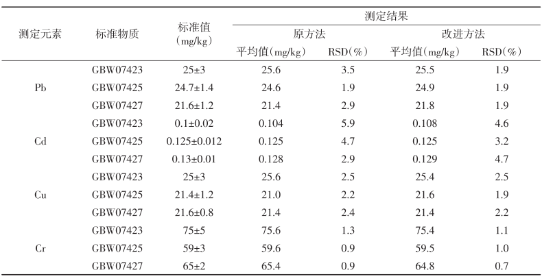 表3 2种方法标准物质的测定值