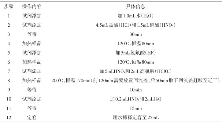 表1 全自动消解仪原工作条件