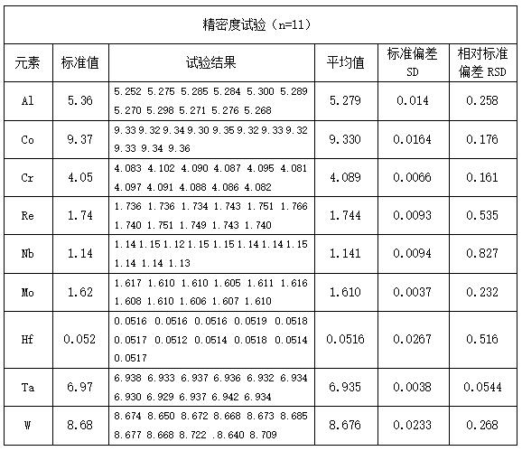 精密度试验(n=11)