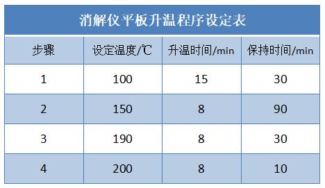 消解仪平板升温程序设定表