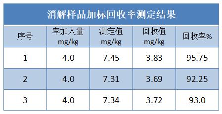 消解样品加标回收率测定结果