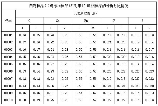 自制样品(1)与标准样品(2)对未知45钢样品的分析对比情况