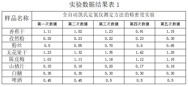 实验数据结果表