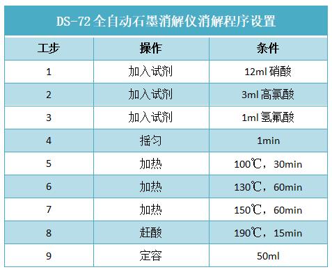 DS-72全自动石墨消解仪消解程序设置
